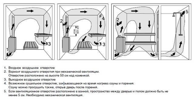 Электропечь для бани: делаем своими руками