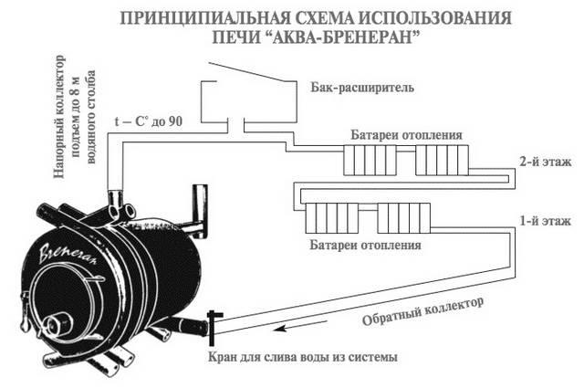 """Печи """"булерьян"""": устройство и принцип действия, как установить и как топить"""