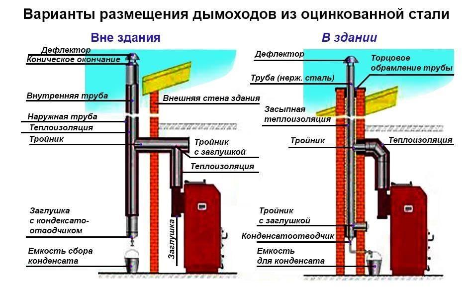 Дымоход из стальной трубы — своими руками