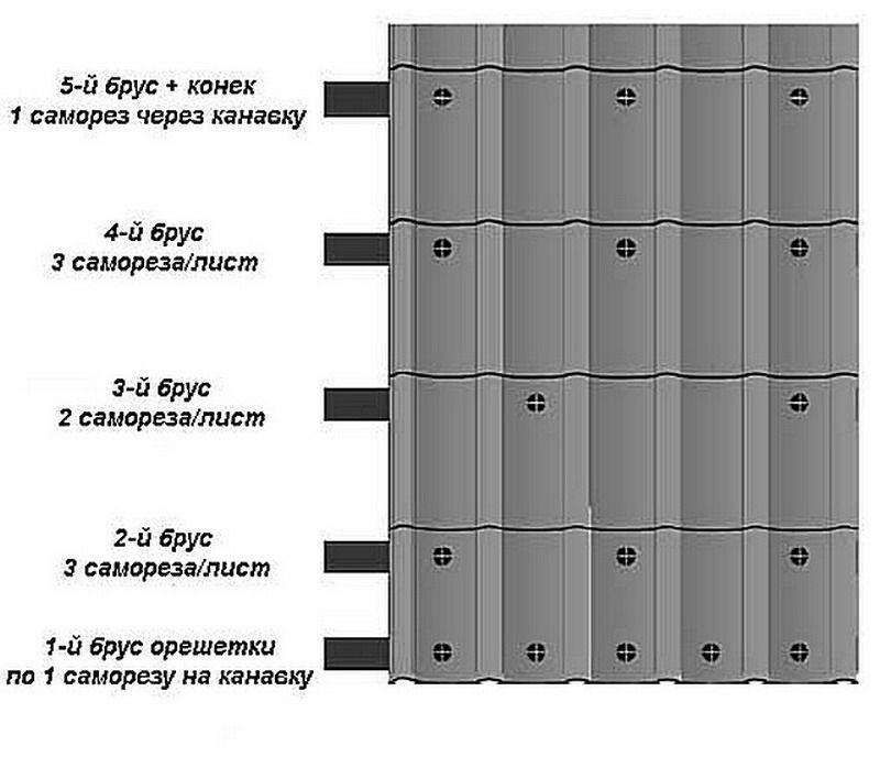 Крепление профнастила на крыше саморезами: особенности и типы крепежной фурнитуры