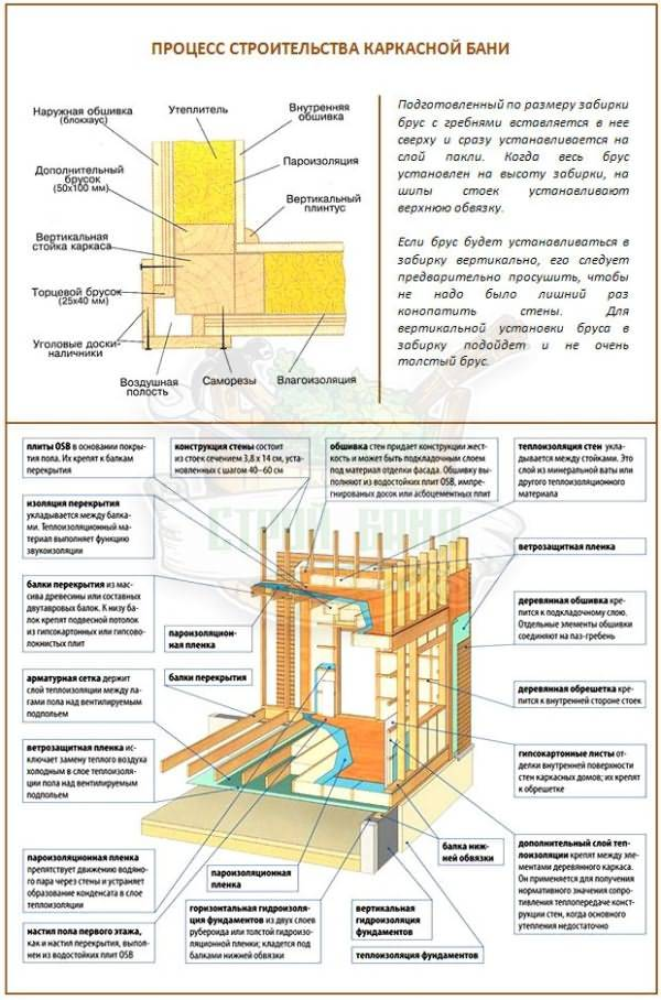 Как построить каркасную баню с нуля своими руками - пошаговая инструкция и технология строительстваekodrom.ru