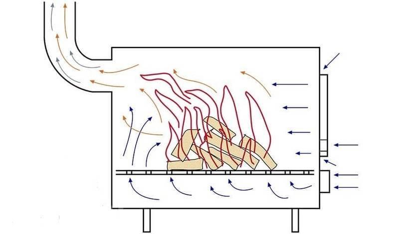 Буржуйка длительного горения – проекты популярных самодельных печей