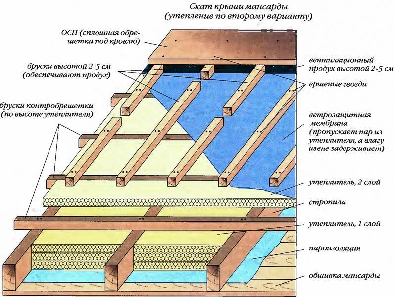 Утепление крыши своими руками, технология, как правильно проводится теплоизоляция, схема