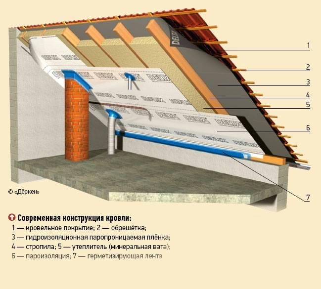 Утепление крыши бани своими руками — фото, пошаговое видео