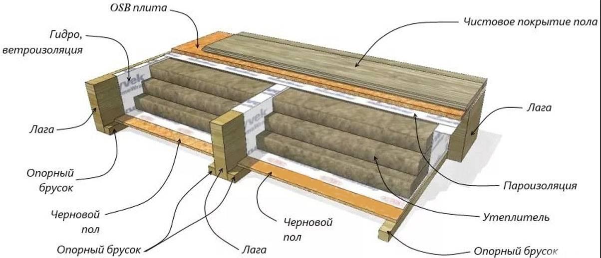 Теплый пол в бане: электрический и водяной варианты