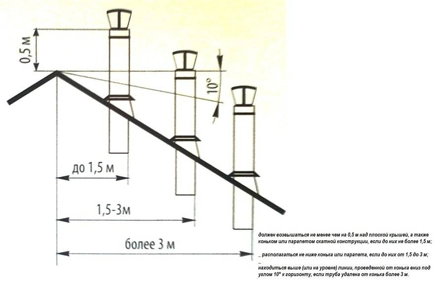 Нет тяги в буржуйке: причины, выявление дефекта, способы увеличения тяги