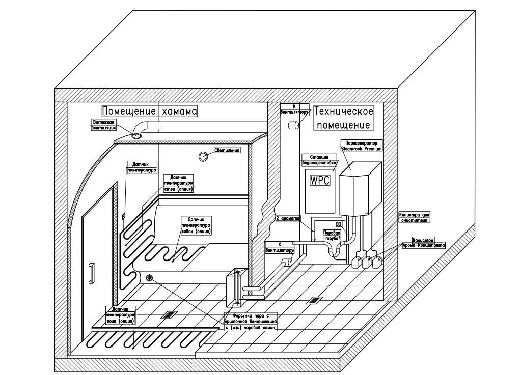Строительство хамам: как построить поэтапно своими руками, проект в квартире в ванной, как сделать в частном доме, чертежи мини небольшого хамам, домашняя баня на даче, фото и видео