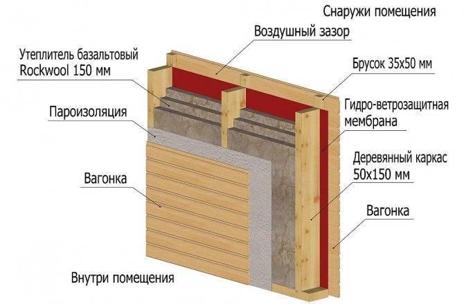 Как утеплить баню из бруса
