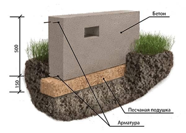 На какую глубину копать фундамент под дом или минимальная глубина заложения