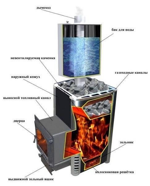 Газовые печи для бани: особенности, установка
