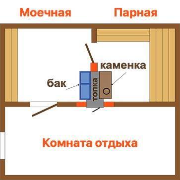 Правильное и практичное расположение печки в бане – возможные варианты
