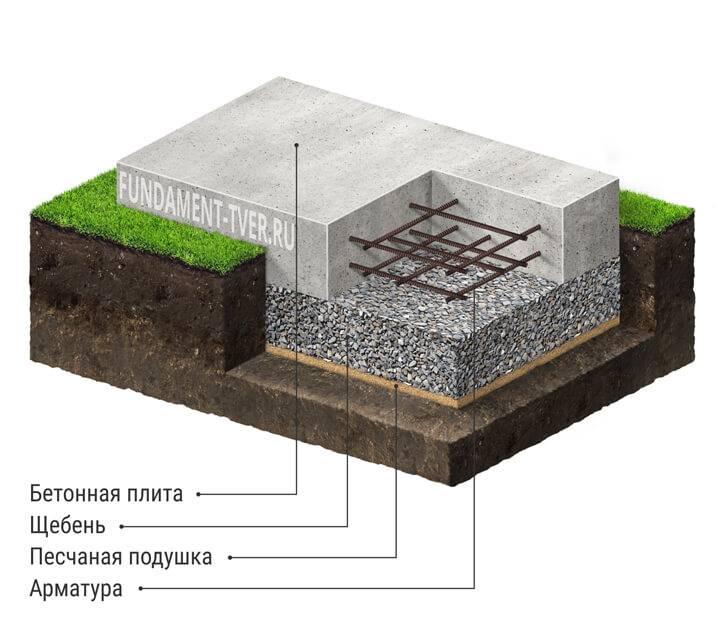 Монолитный фундамент (плита) своими руками: как построить самому