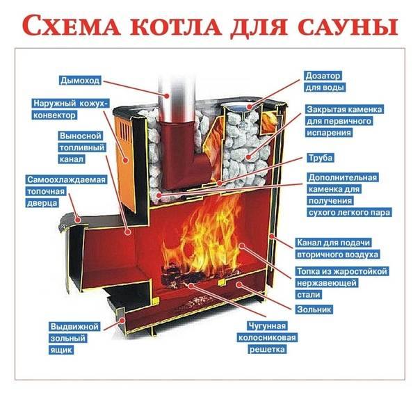 Печи для сауны на дровах: чугунные, стальные, кирпичные, как выбрать в магазине или сделать своими руками