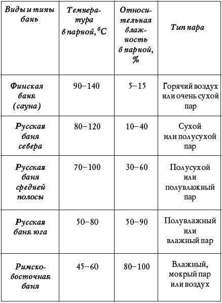 Какая температура в русской бане в парилке — портал о стройке