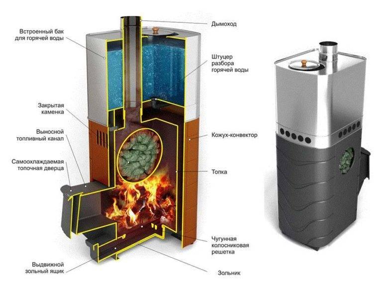 Плюсы и минусы печи для бани «тройка»: конструкционные отличия от других типов нагревателей