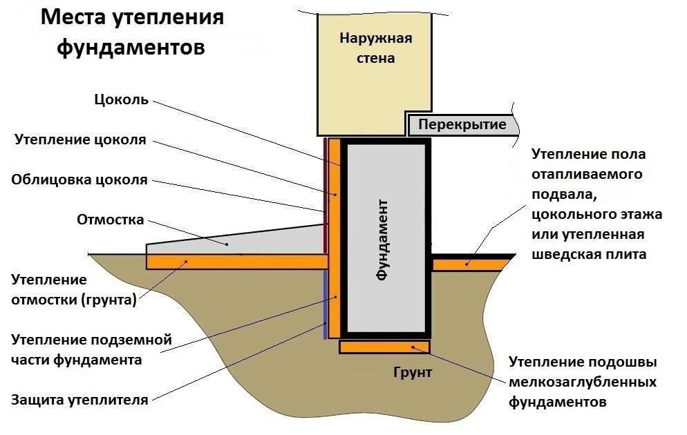 Утепление цоколя фундамента снаружи: материалы для обшивки дома и как сделать ее своими руками