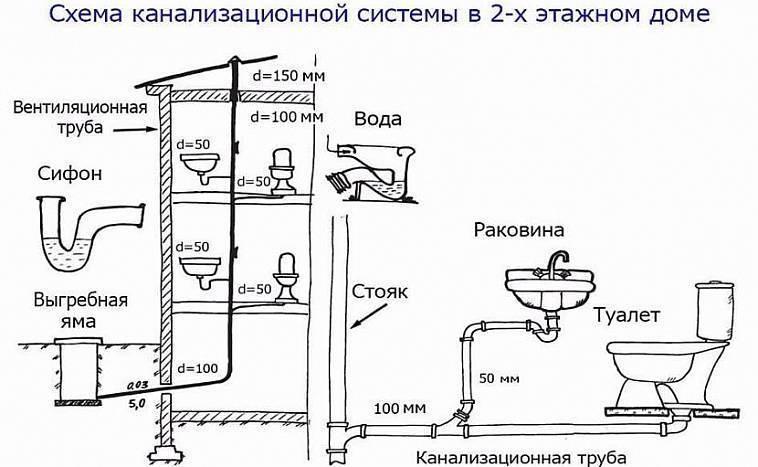 Канализация для бани