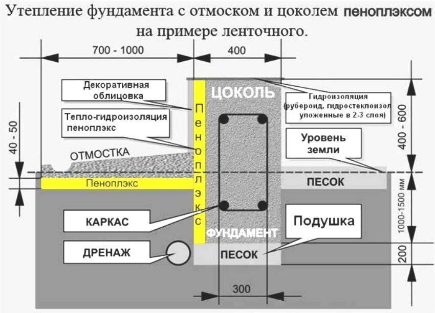 Утепление фундамента изнутри: технология и выбор материалов