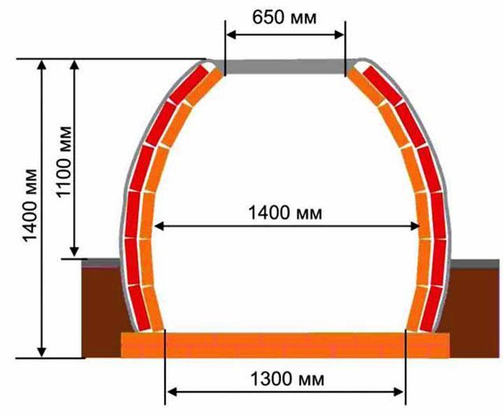 Тандыр из кирпича - обзор схем постройки, фото вариантов декора и советы по эксплуатации (150 фото)