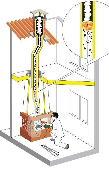 Как почистить трубу дымохода в частном доме: подробный разбор способов чистки, советы, цены