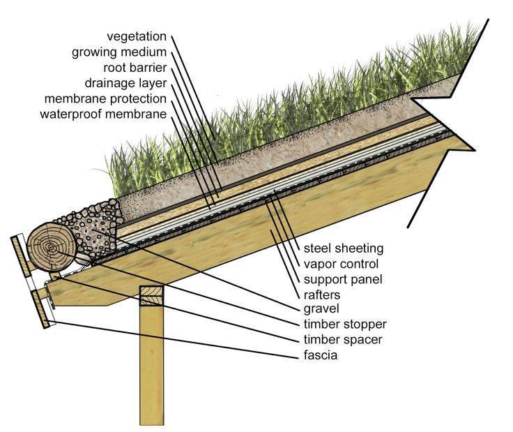 Как делать крышу дома: пошаговая инструкция, правила и советы