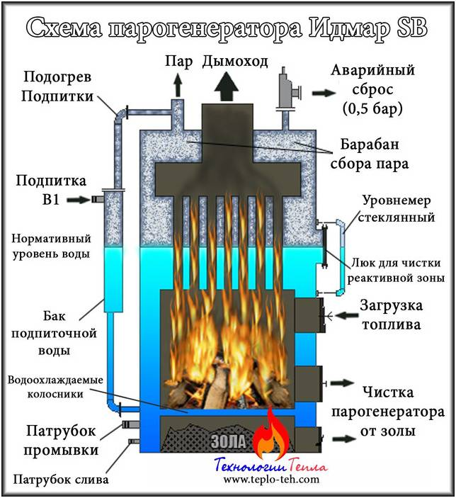 Плюсы и минусы парогенераторов для бани