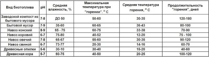 Температура горения дров: таблицы сравнительных характеристик
