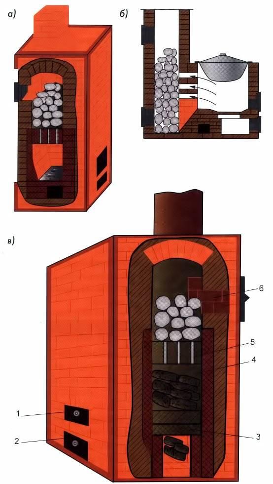 Секреты печников: кирпичная печь для бани — варианты с закрытой каменкой, с баком для воды
