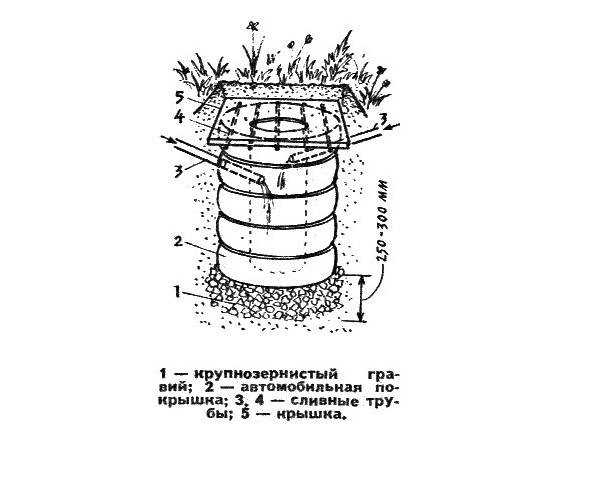 Как сделать сливную яму для бани: виды конструкций, материалы, пошаговая инструкция