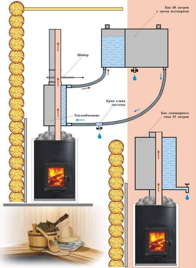 Установка металлической печи в бане своими руками - пошаговая инструкция + фото