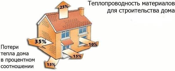 Что нужно учесть при строительстве бани, чтобы сделать ее безопасной для парильщиков | возле дома