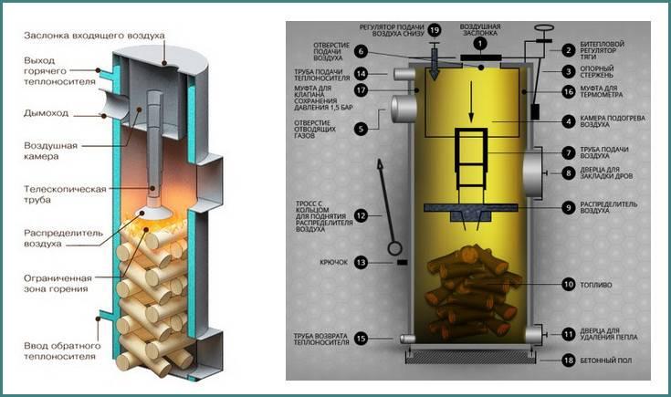 Дровяная печь своими руками - как сделать экономичное печное отопление на дровах, устройство, схема, чертеж, конструкция с водяным контуром, реактивная, железная, металлическая, для теплици + видео