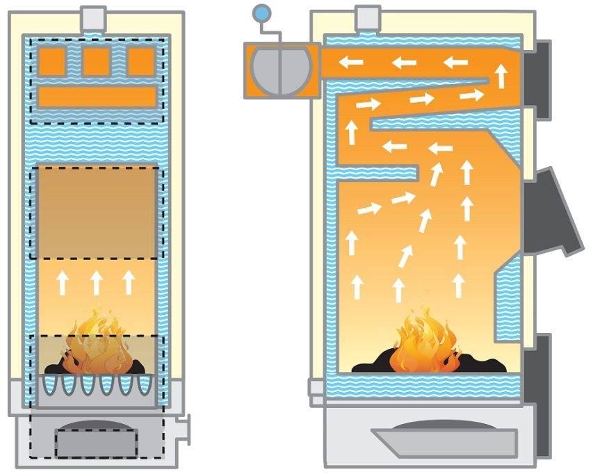 Печь буржуйка для дачи своими руками: как сделать печку из газового баллона, на дровах, чертежи устройства