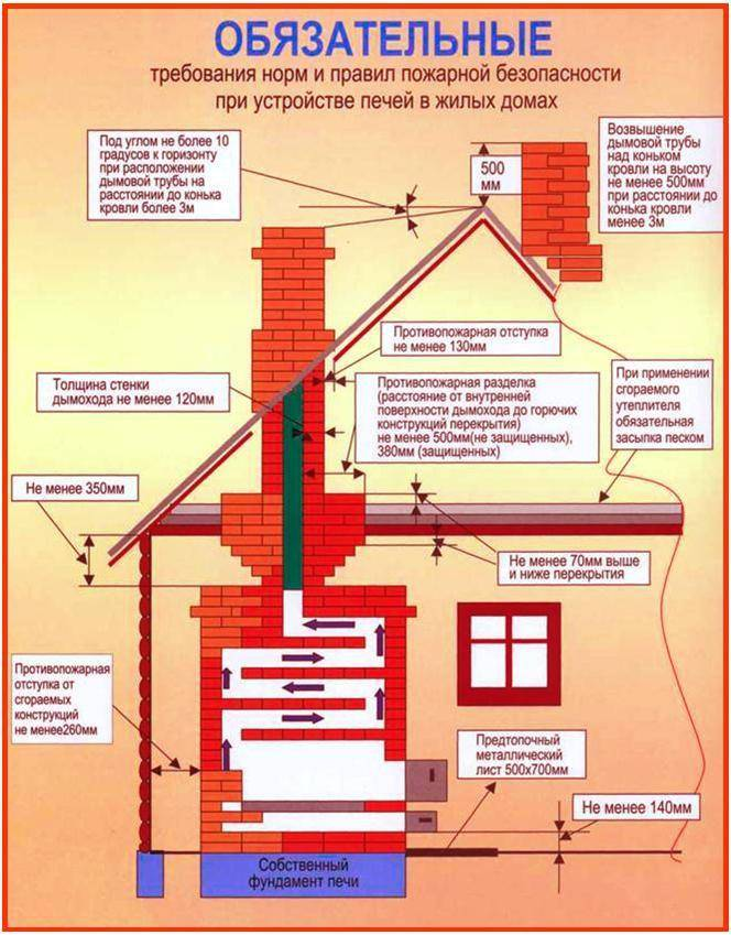 Как проводится ремонт промышленных дымовых труб