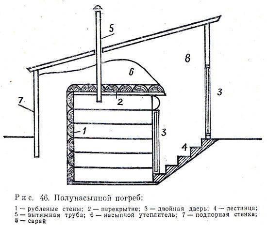 Овощная яма в гараже своими руками: пошаговая инструкция, отделка и утепление