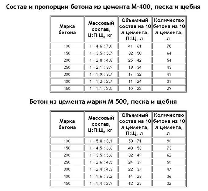 Состав бетона для фундамента: таблица пропорций