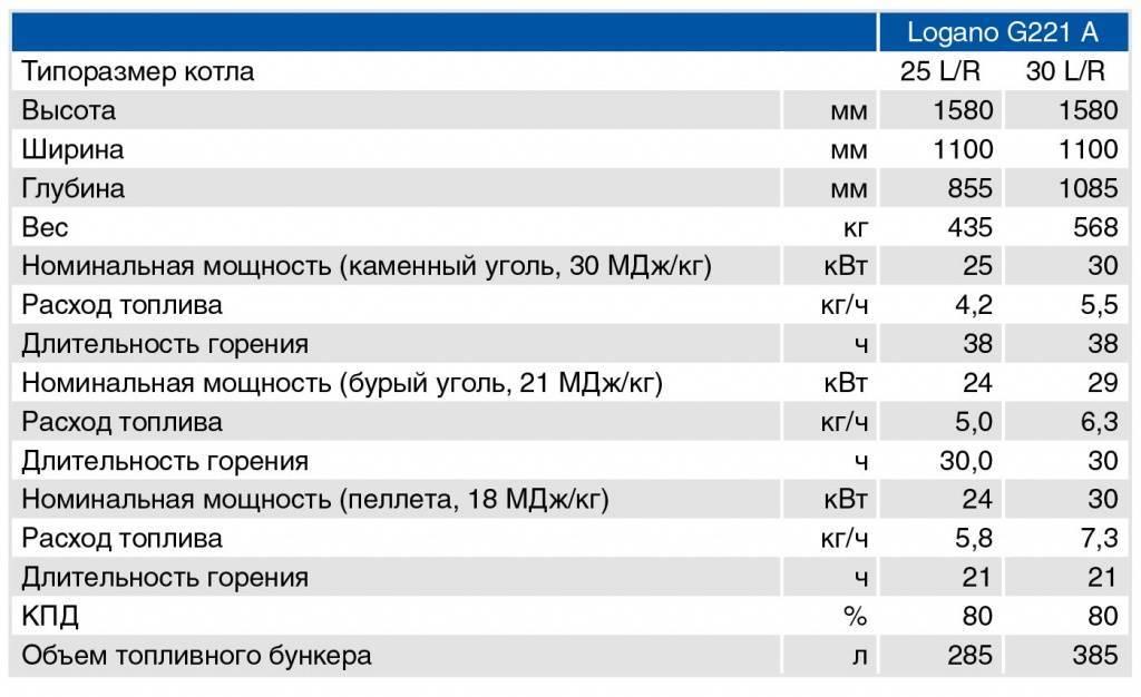 Норма расхода угля на отопление здания - bmi-rus.ru