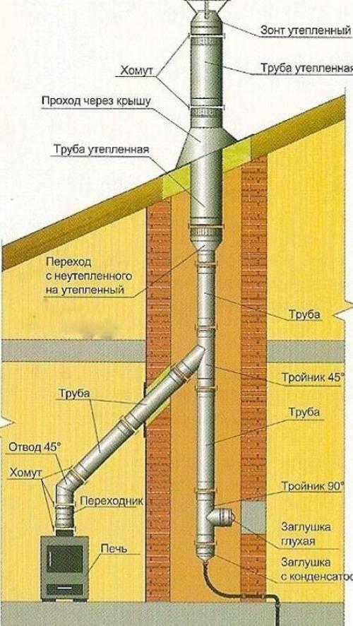 Как и чем нужно изолировать трубу дымохода в перекрытии