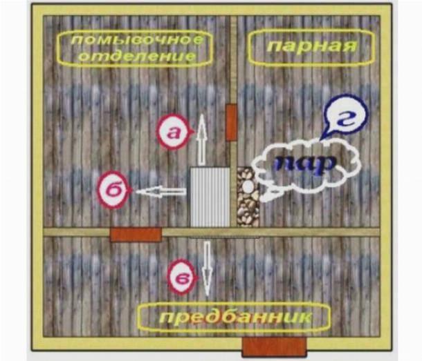 Водяной пол в бане: схема, и как сделать теплую систему своими руками, какие есть способы монтажа контура под плитку и иное покрытие, можно ли нагревать от печи?