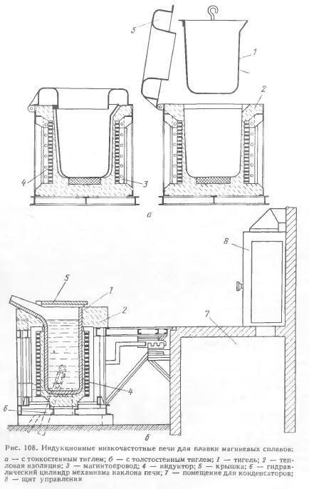 Муфельная печь своими руками – инструкция по изготовлению