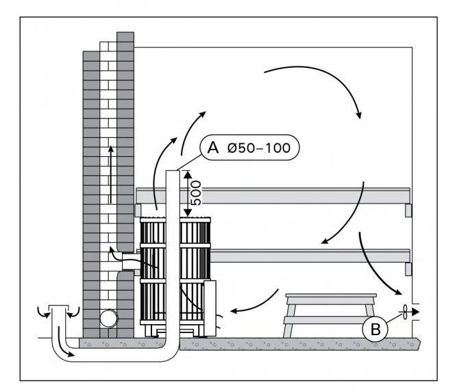 Вентиляция в бане: схема и устройство в парилке и как сделать в сауне