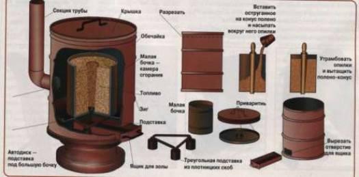 Печь буржуйка пов 57 - обзор и инструкция по эксплуатации