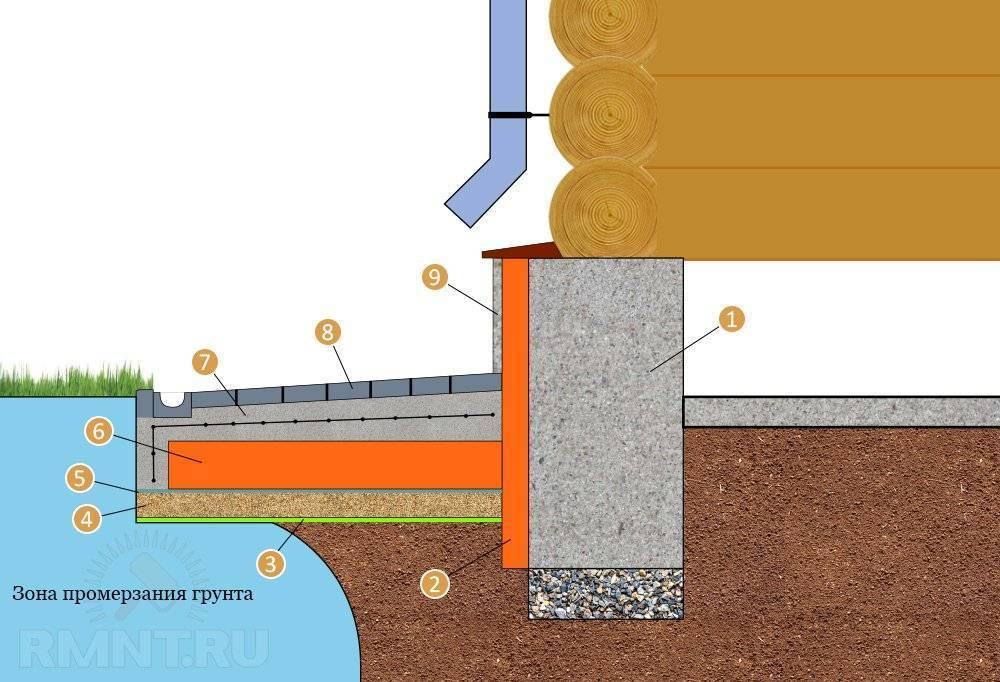 Утепление фундамента бани – защита пола от конденсата