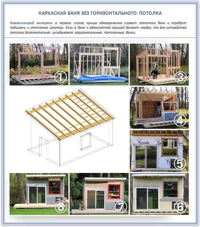 Как сделать односкатную крышу на бане: каркасная односкатная баня с верандой, как построить конструкцию, проекты бань с навесом для машины, фото и видео
