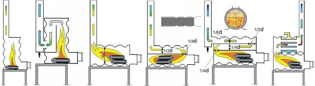 Печь для гаража своими руками: самодельные варианты и фабричные модели для гаражей различных размеров (135 фото и видео)