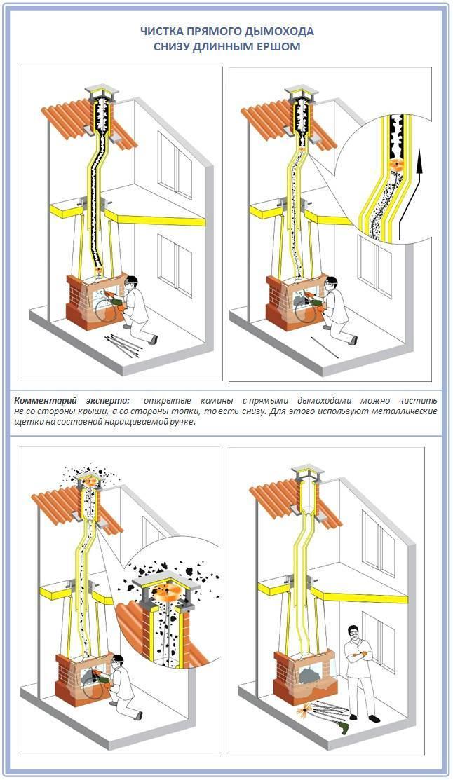Устройство и монтаж дымохода в бане для дровяной печи с видео уроком