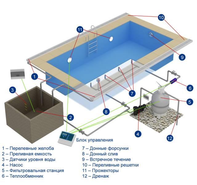 Как построить мини бассейн в бане: особенности проектирования и технология возведения своими руками