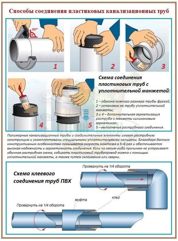 Трубы для бани своими руками: выбираем материалы и монтируем