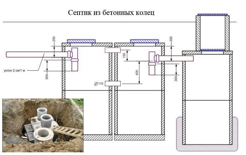 Септик своими руками: схема изделия для частного дома из еврокубов, как сделать конструкцию для дачи из покрышек, строительство из бочек