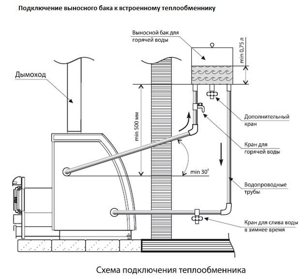 Как своими руками изготовить качественный теплообменник для банной печи?